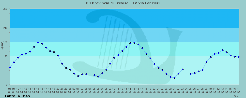TV - Via Lancieri - Grafico andamento OZONO ultime 48 ore